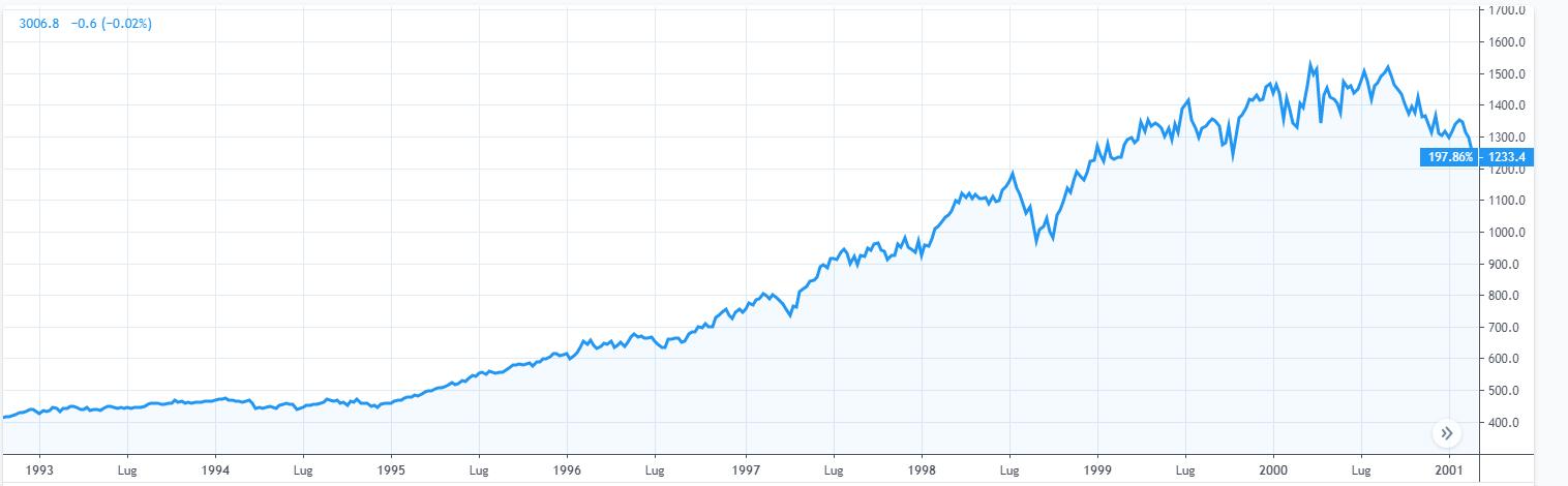 Grafico 3. Indice SPX (1993 - 2001)
