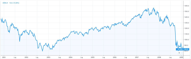 Grafico 4. Indice SPX (2001 - 2009)