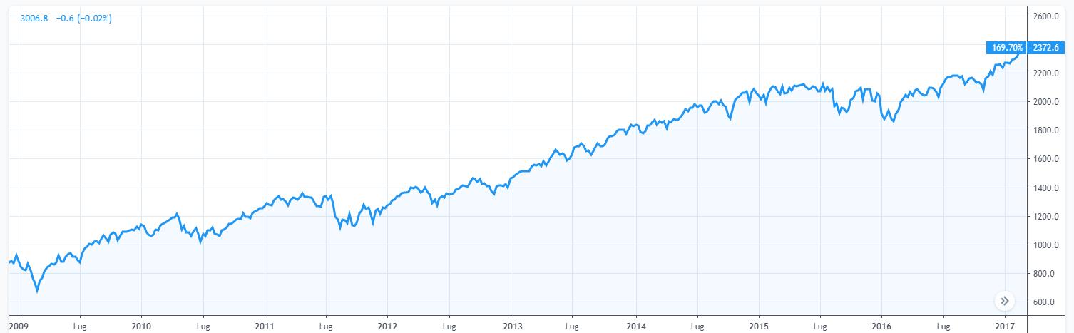 Grafico 5. Indice SPX (2009 - 2017)