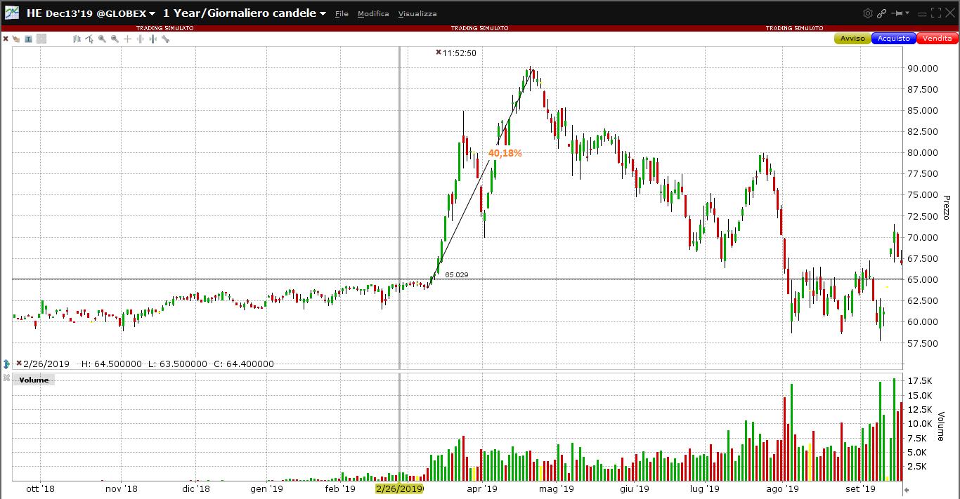 Lean Hogs e peste suina: la reazione dei mercati