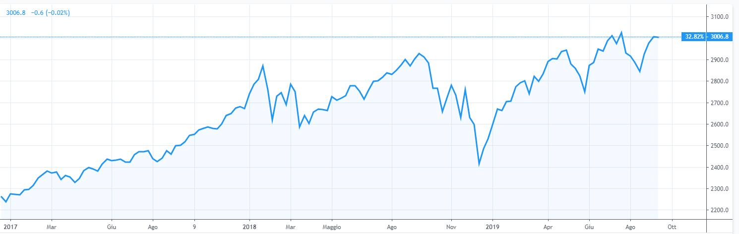 Andamento dell'indice S&P 500 a luglio 2019, quando ha raggiunto e sfondato la storica quotazione dei 3000