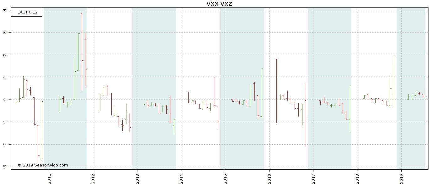 VIX futures e spread trading, approfittarsi dei momenti di panico