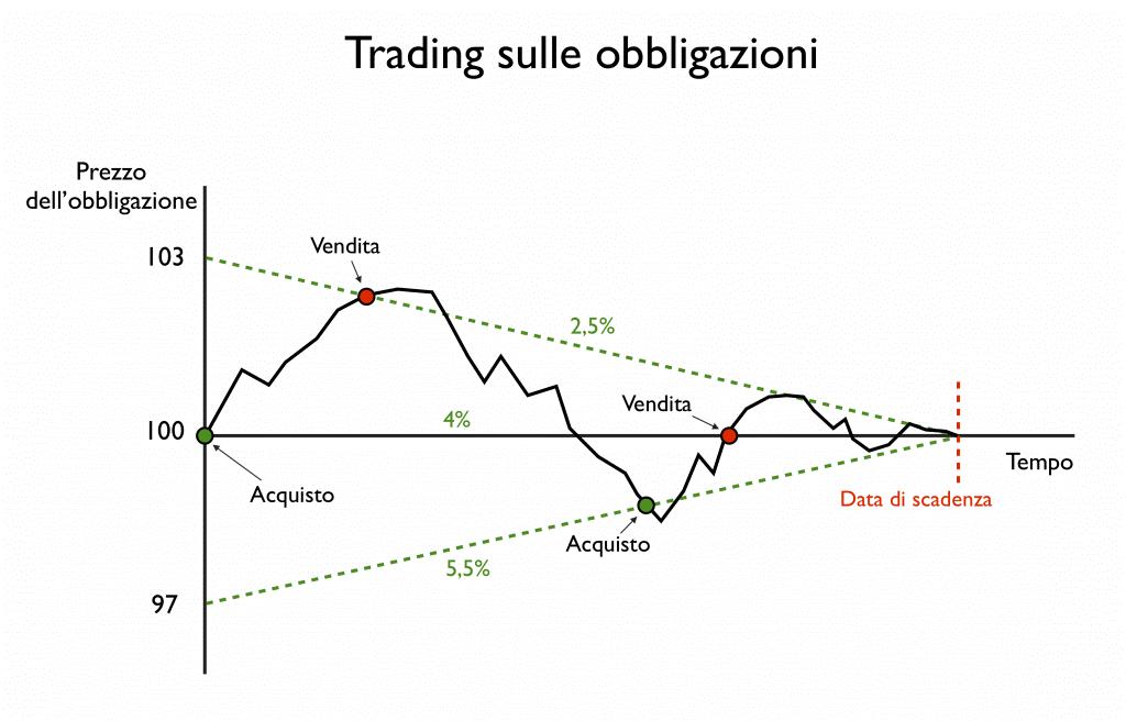 Trading sulle obbligazioni