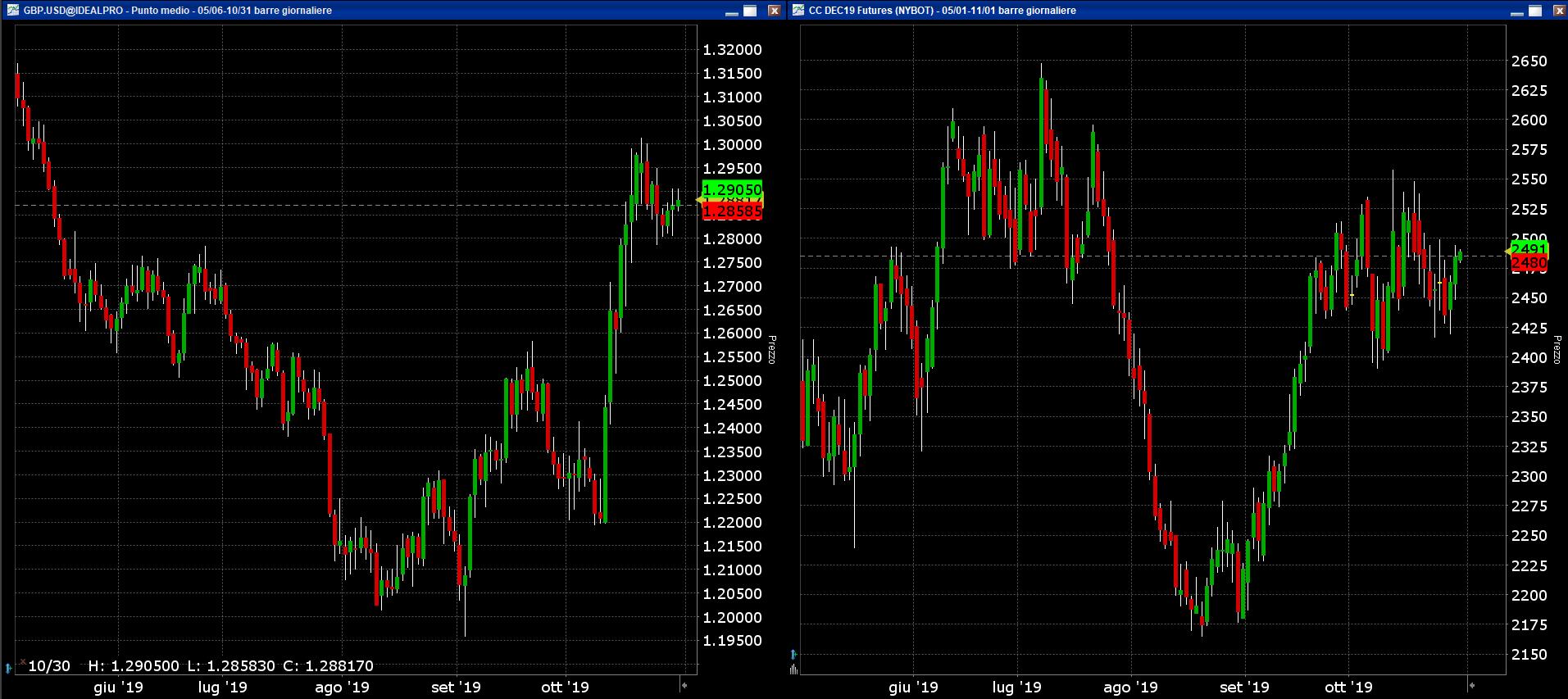 Grafico 1. Confronto GBP/USD con il future del Cacao di dicembre
