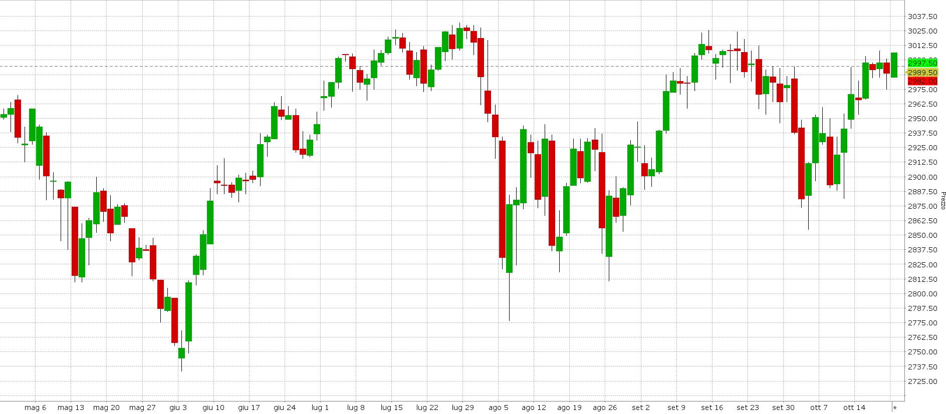 Grafico S&P 500 6 mesi, candele giornaliere