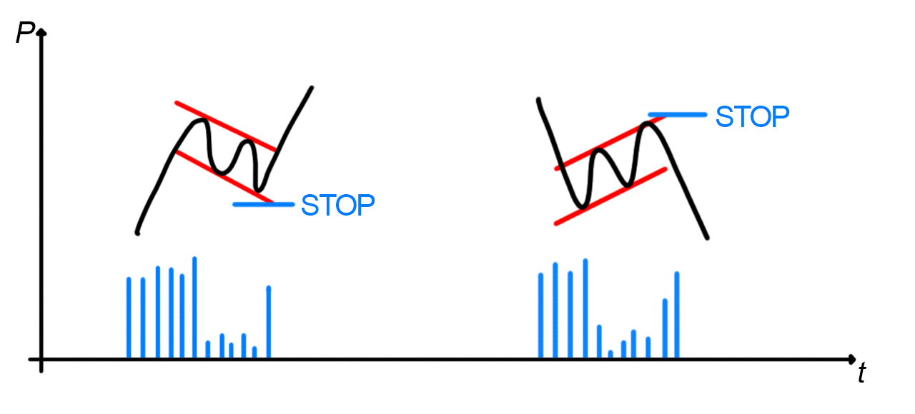 Analisi grafica, flag: stop loss