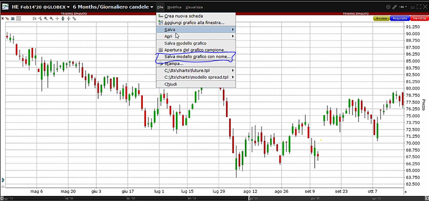 Come salvare un modello grafico sulla trader workstation