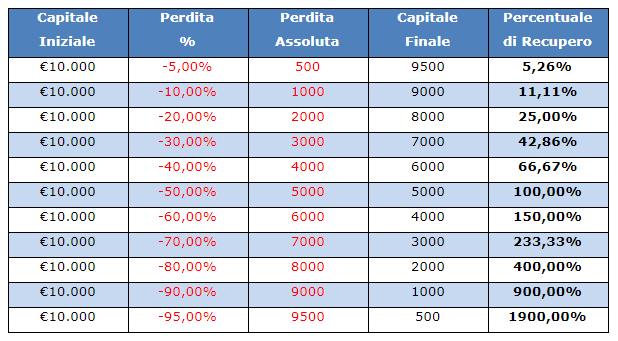 Esempi pratici di Money Management