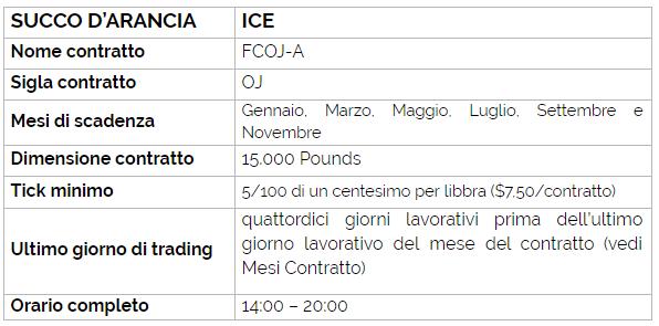 Tabella 1. Specifiche del contratto future del succo d'arancia