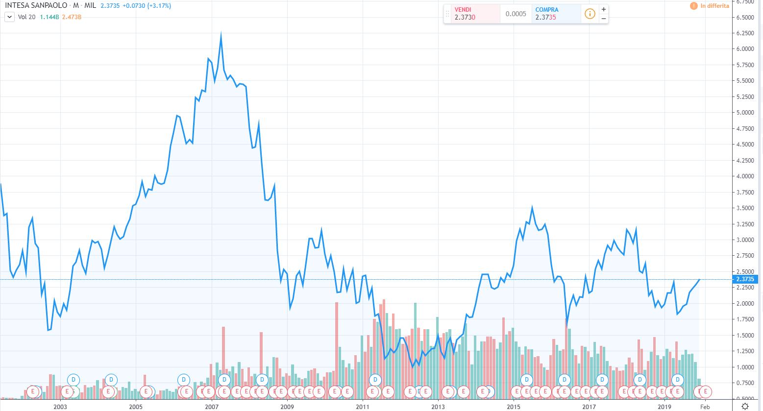 Grafico 1, valore delle azioni Intesa SanPaolo (2007-2012)