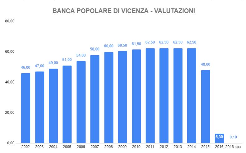 Grafico 2. valore delle azioni della Banca Popolare di Vicenza, 2002-2016; fonte dei dati: almaiura.it