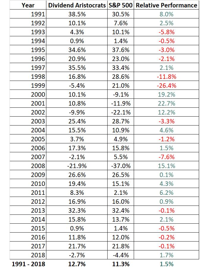 Tabella 1. Rendimenti (%) annuali di NOBL e SPY