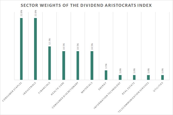 Grafico 2. Peso dei vari settori all'interno dell'ETF NOBL
