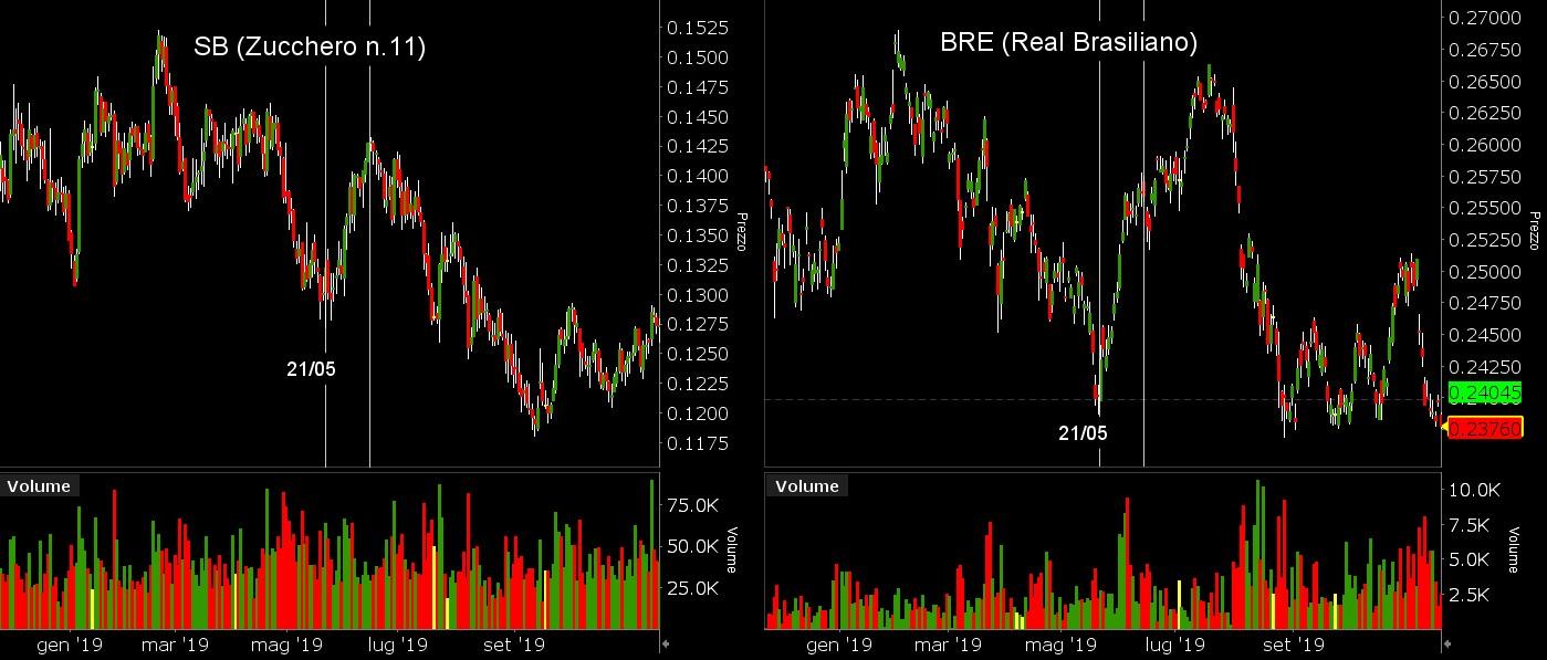 Grafico 1. Correlazione SB (Zucchero) e BRE (Real Brasiliano)