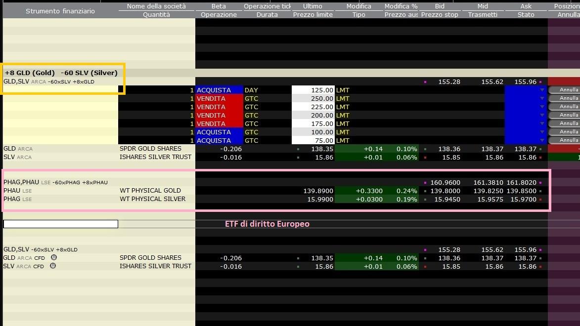 Immagine 1. Impostare la strategia sulla piattaforma di trading online Trader Workstation (TWS) di Interactive Brokers