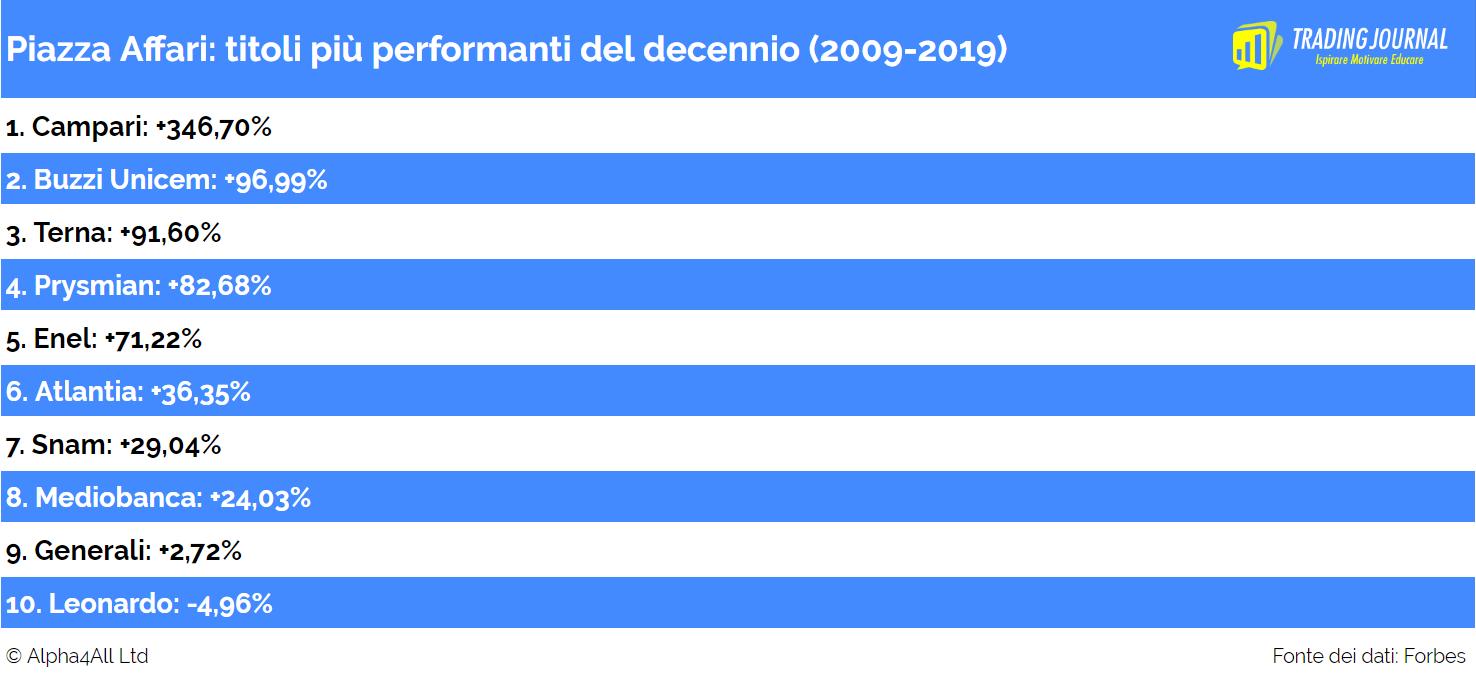 Piazza affari azioni migliori del decennio 2009 2019