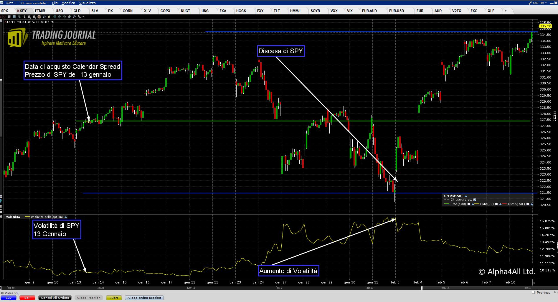 Grafico 1. SPY e Volatilità