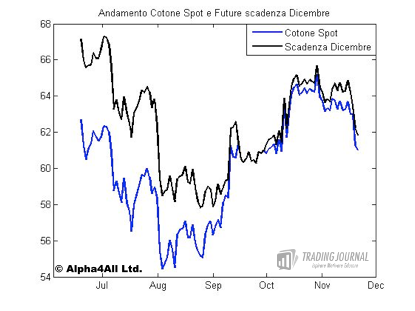 Andamento Cotone Spot e Future scadenza Dicembre