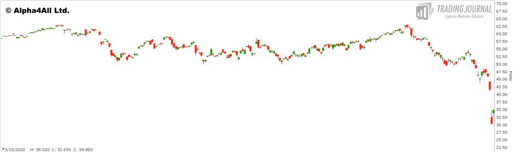 Grafico 1. Future CL aprile 2020