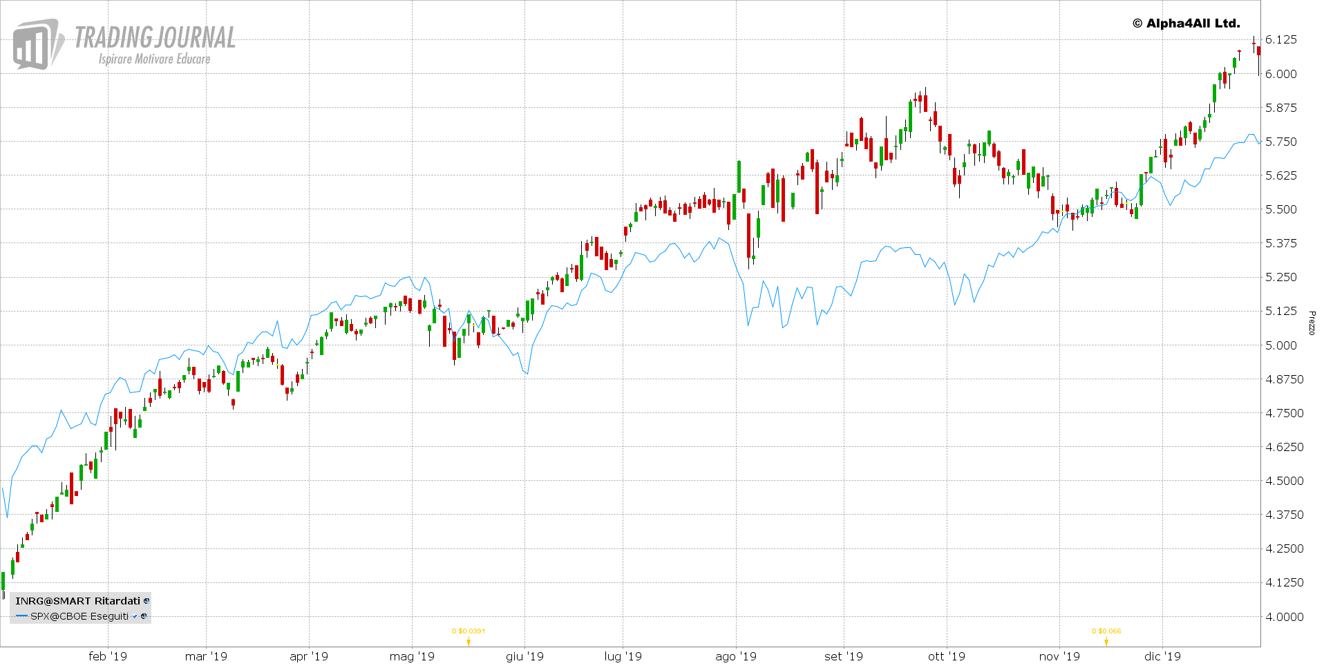 Grafico 1. IShares Global Clean Energy UCITS ETF vs S&P500