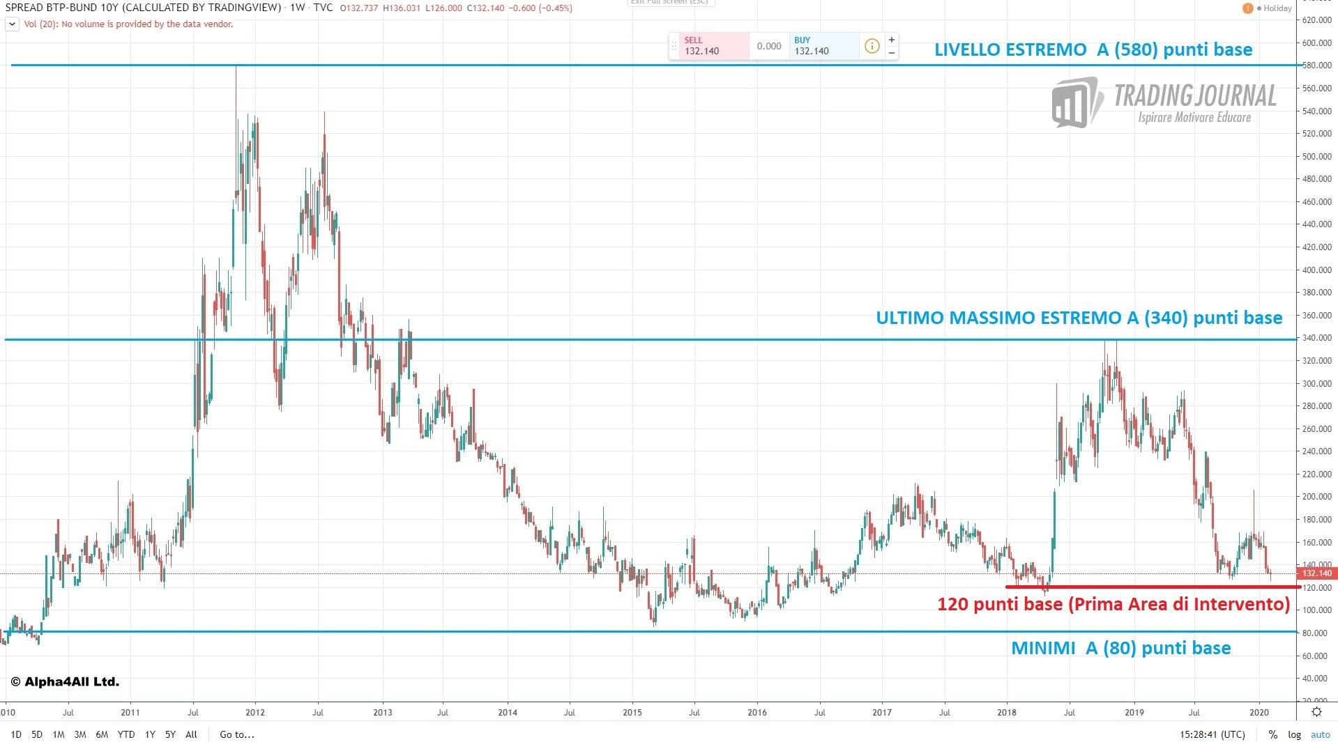 Spread BTP/Bund: livelli negli ultimi 12 anni