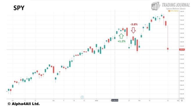 Andamento S&P 15 gennaio 2020