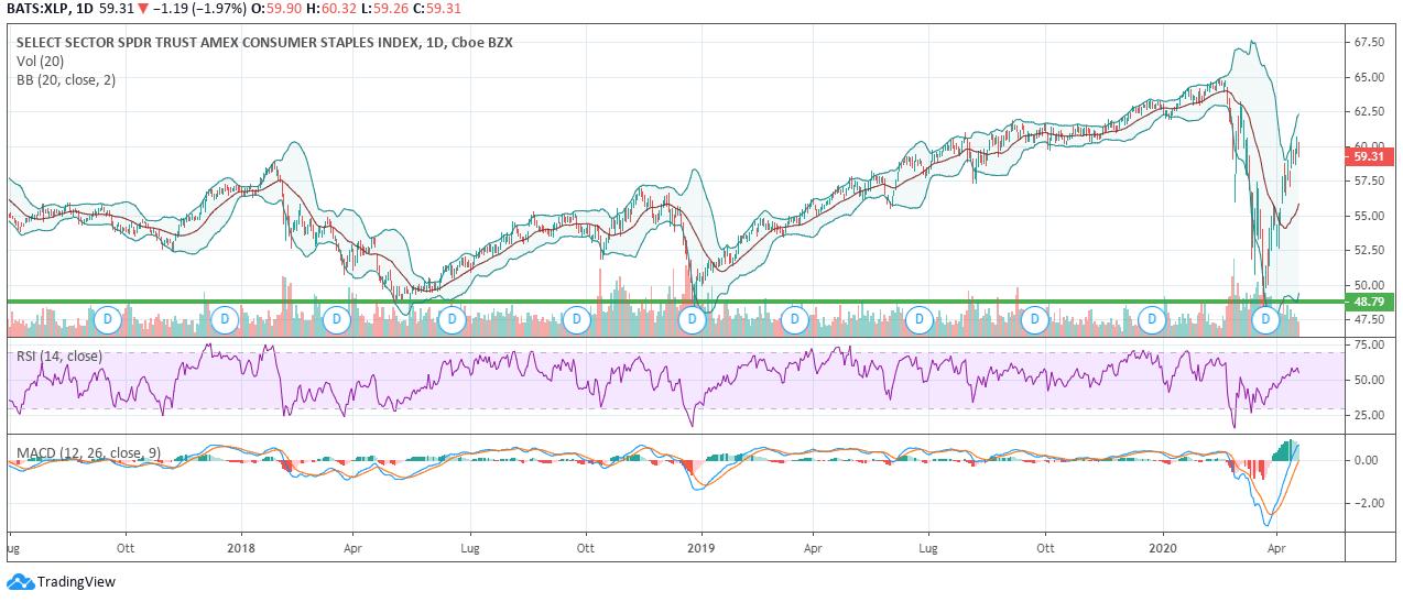 Grafico 1. ETF settoriale dei Consumer Staples, andamento; elaborato utilizzando TradingView