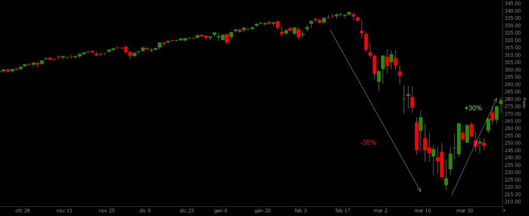 Grafico 3. Mercato azionario USA: discesa e ripresa