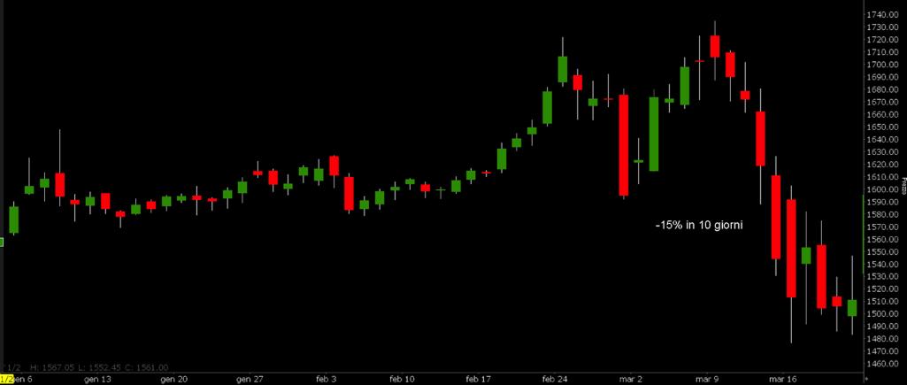 Grafico 2. Discesa del prezzo dell'oro