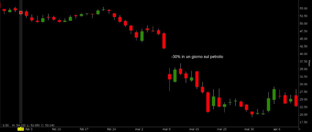 Grafico 1. Prezzo del petrolio e discesa del 30% il 9 marzo 2020