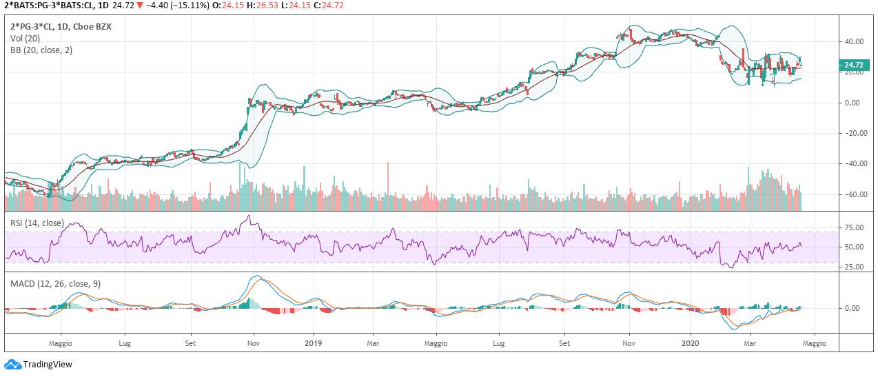 Grafico 2. Spread trading tra Procter & Gamble e Colgate Palmolive