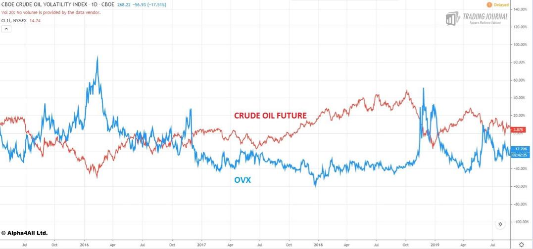 Correlazione Crude Oil Future e OVX