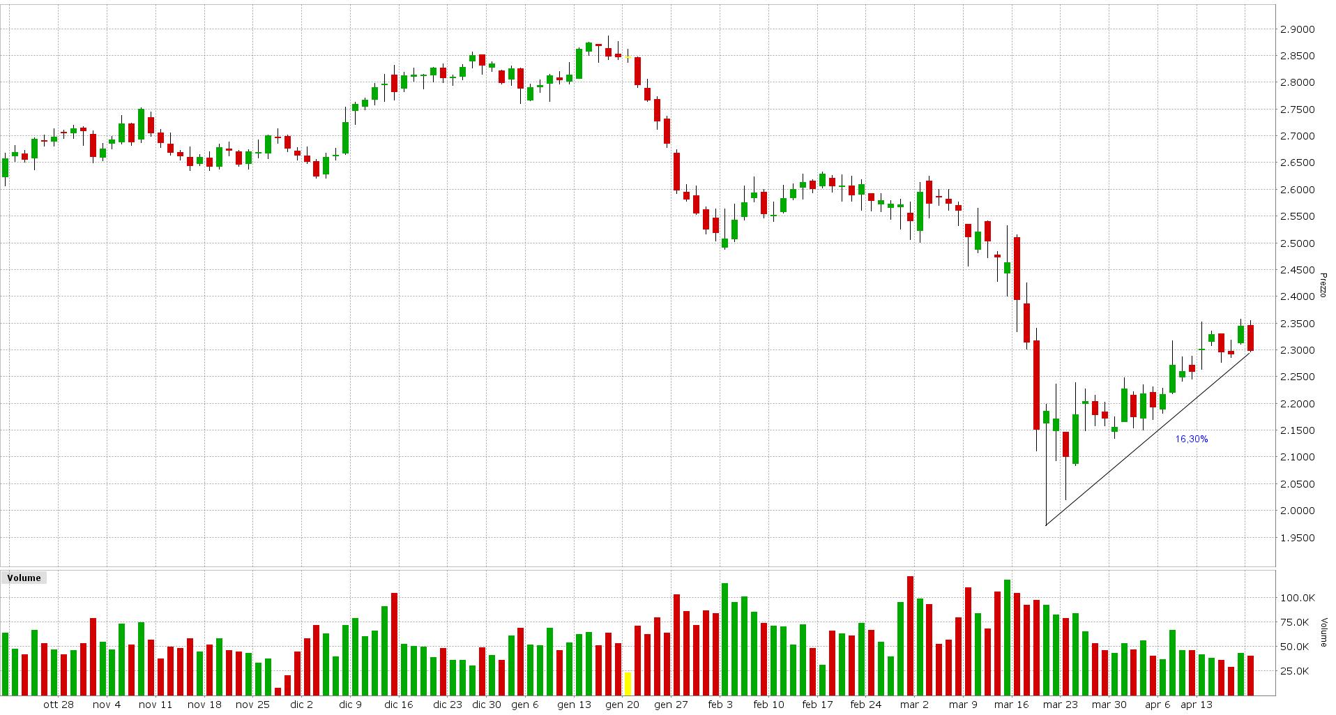 Grafico 4. Future Copper (HG) Scadenza ∞ May 2020