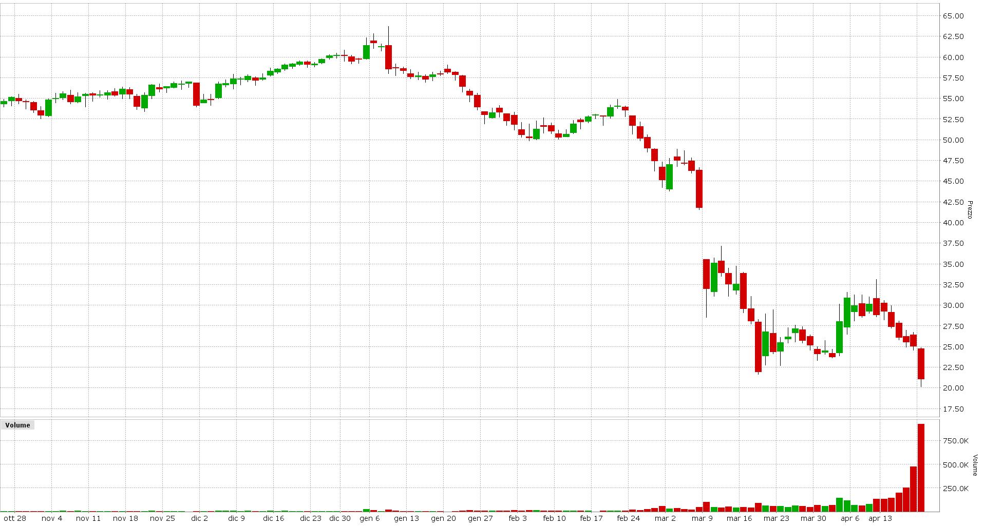 Grafico 3. Future Crude Oil Scadenza Giugno 2020