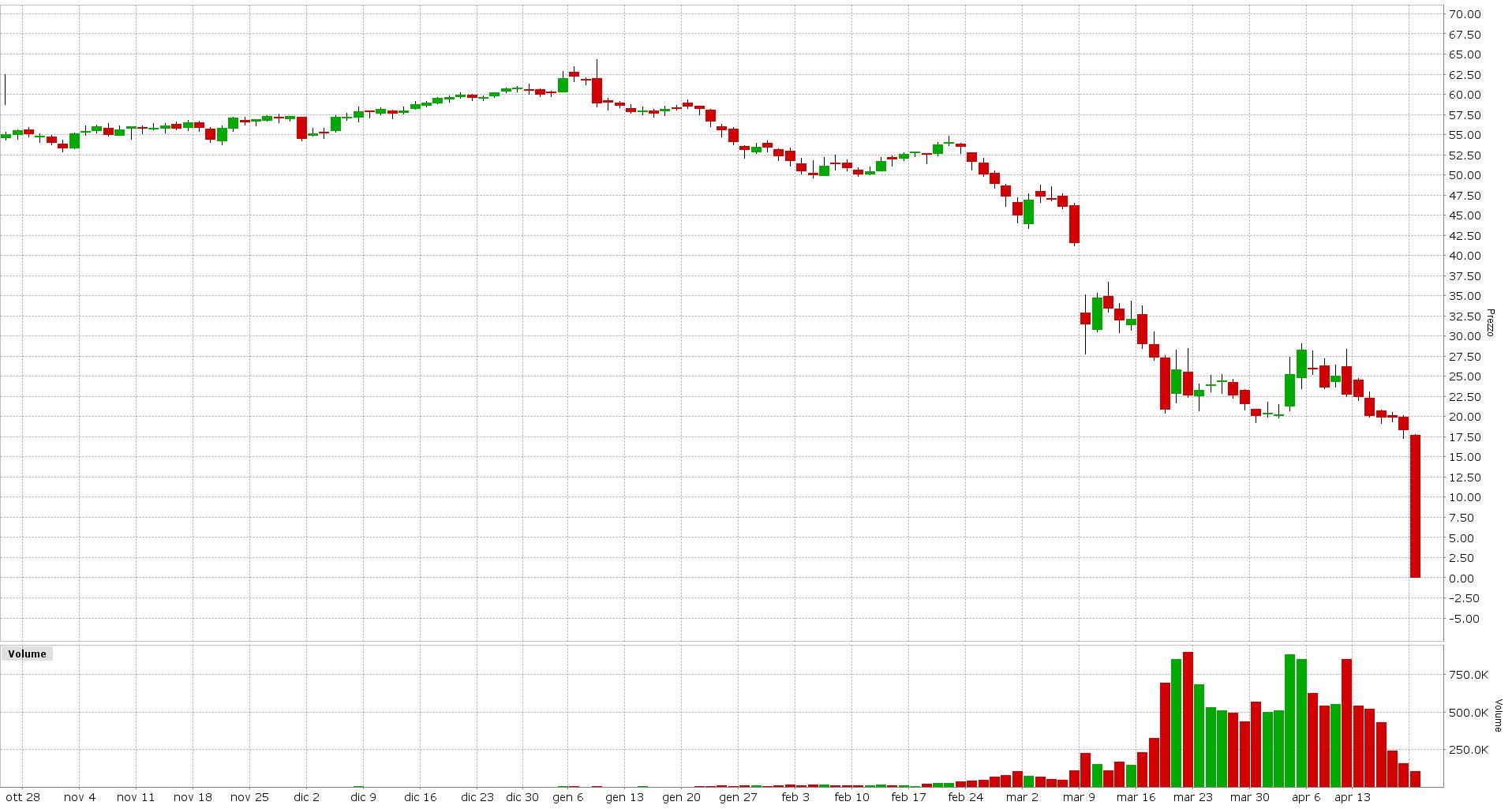 Grafico 2. Future Crude Oil Scadenza Maggio 2020