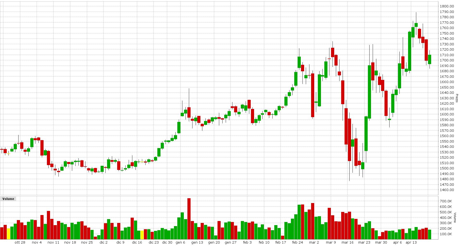 Grafico 1. Future Gold Scadenza ∞ Jun 2020