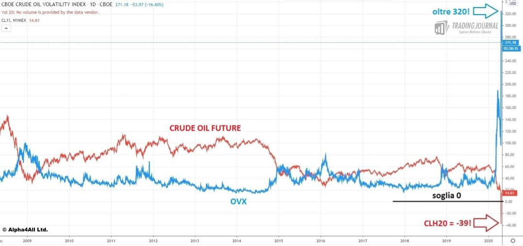 Future sul CL di maggio (CLH20) e OVX