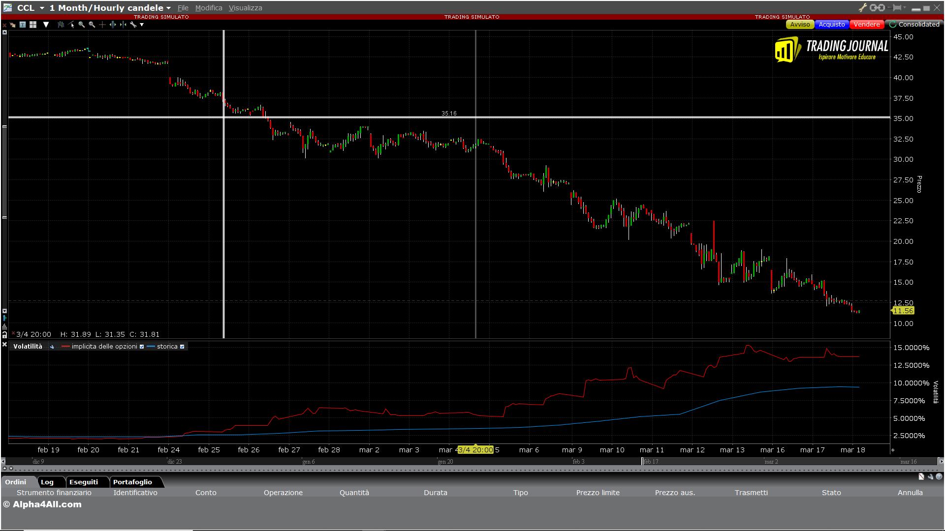 Grafico 1. Andamento del prezzo di Carnival Corporation & plc.