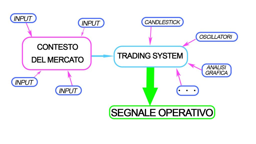 Contesto di mercato e schema decisionale