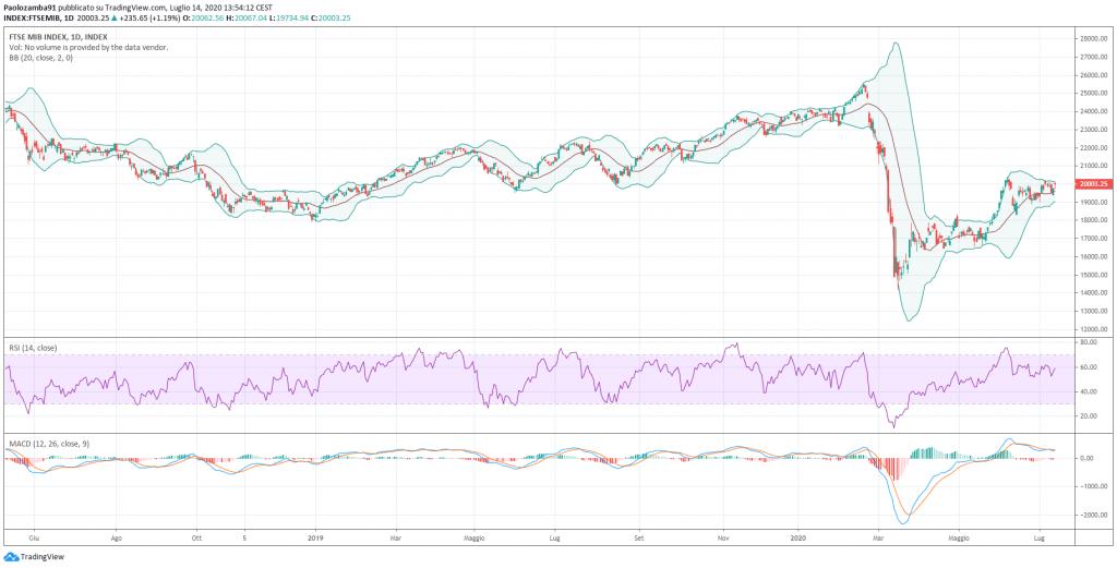 Andamento dell'indice FTSE MIB nell'ultimo anno.