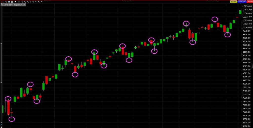 Contesto di mercato ed Action Price (azione di prezzo), grafico.