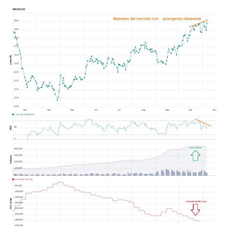 Come individuare massimo di mercato con RSI a 7 periodi